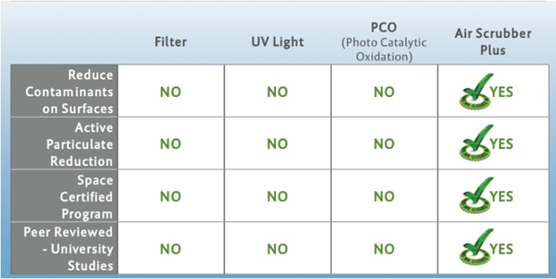 Air Scrubber Plus comparison with filters, uv lights and pco for contaminants and allergy solutions